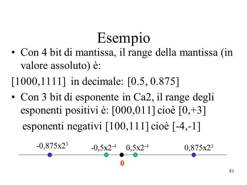 Esempio Con 4 bit di mantissa, il range della mantissa (in valore assoluto) è: [1000,1111] in decimale: [0.5, 0.875]
